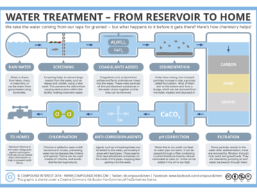 Water Treatment EBook