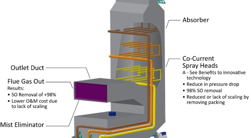 Flue Gas Desulfurization-FGD