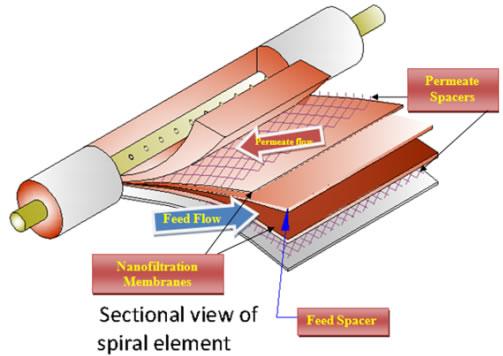 Nanofiltration-NF