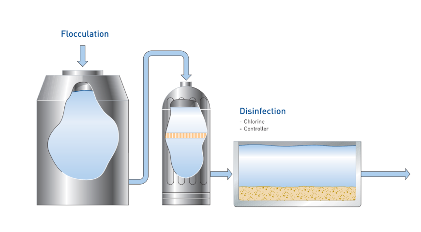 Swimming pool water production