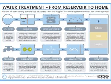 Water Treatment EBook